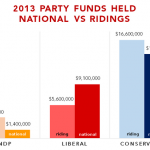 2013 Canada Party Funds Raised